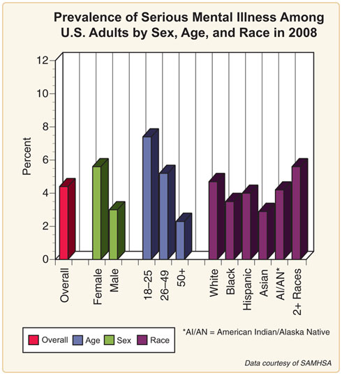 gender variation of health awareness of adolescents in india 2009-7-30  status, issues, policies, and programs  health status of adolescents in each country,  gender socialization 2 india has traditionally been a male dominated.